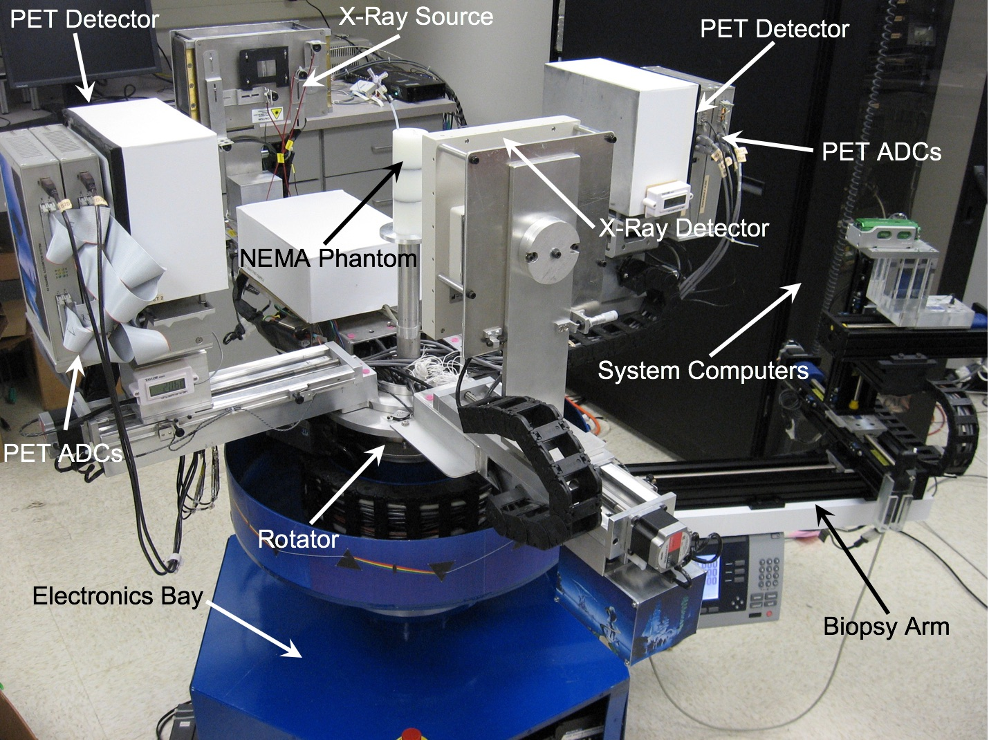The image has several labeled parts which include PET Detector, X-ray source, Pet Detector, PET ADCs, NEMA Phantom, System Computers, Biopsy Arm, Rotator, and Electronics Bay.