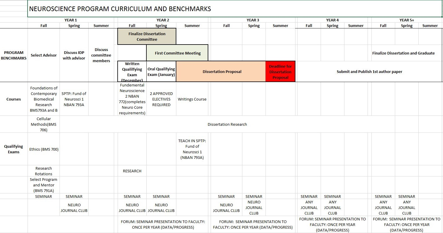 Neuroscience Graduate Program Handbook | School of Medicine